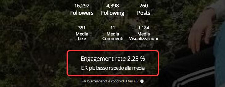 Engagement Rate di Ninjalitics
